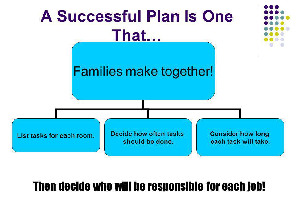 A Successful Plan Is One That…