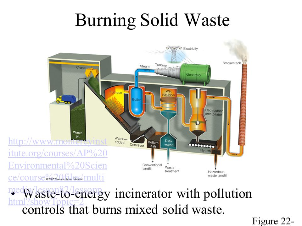 Burning Solid Waste http://www.montereyinstitute.org/courses/AP%20Environmental%20Science/course%20files/multimedia/lesson82/lessonp.html showTopic=2.
