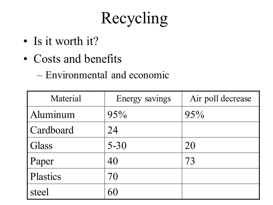 Recycling Is it worth it Costs and benefits