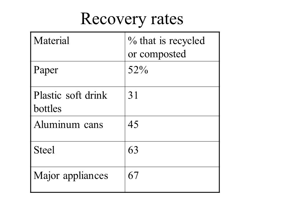 Recovery rates Material % that is recycled or composted Paper 52%
