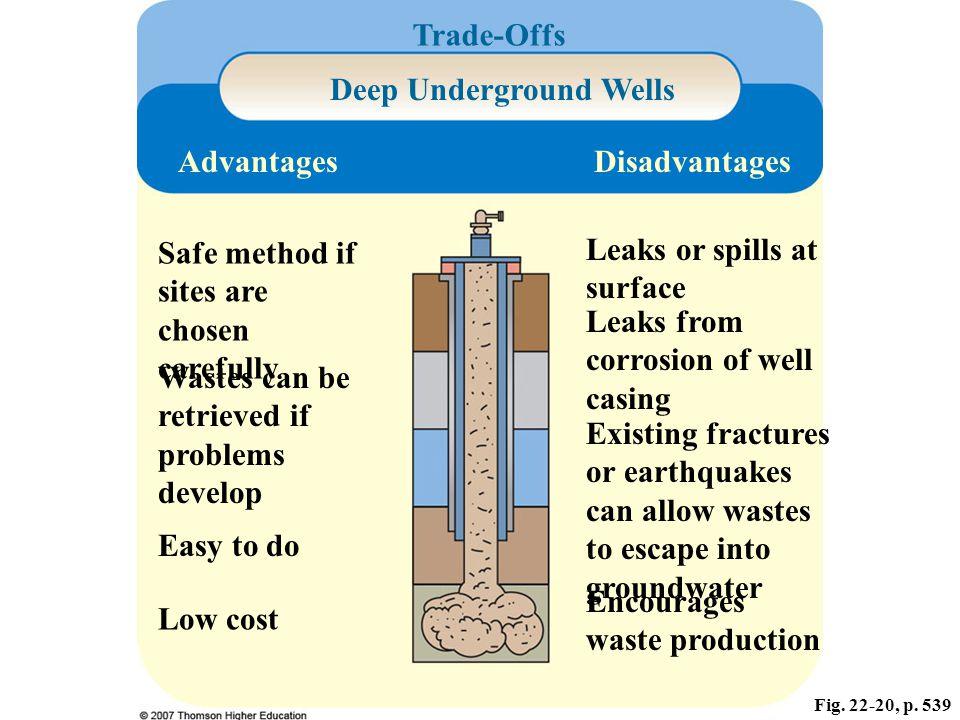 Deep Underground Wells