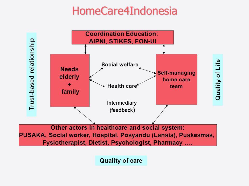 HomeCare4Indonesia Coordination Education: AIPNI, STIKES, FON-UI