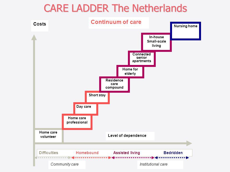 CARE LADDER The Netherlands