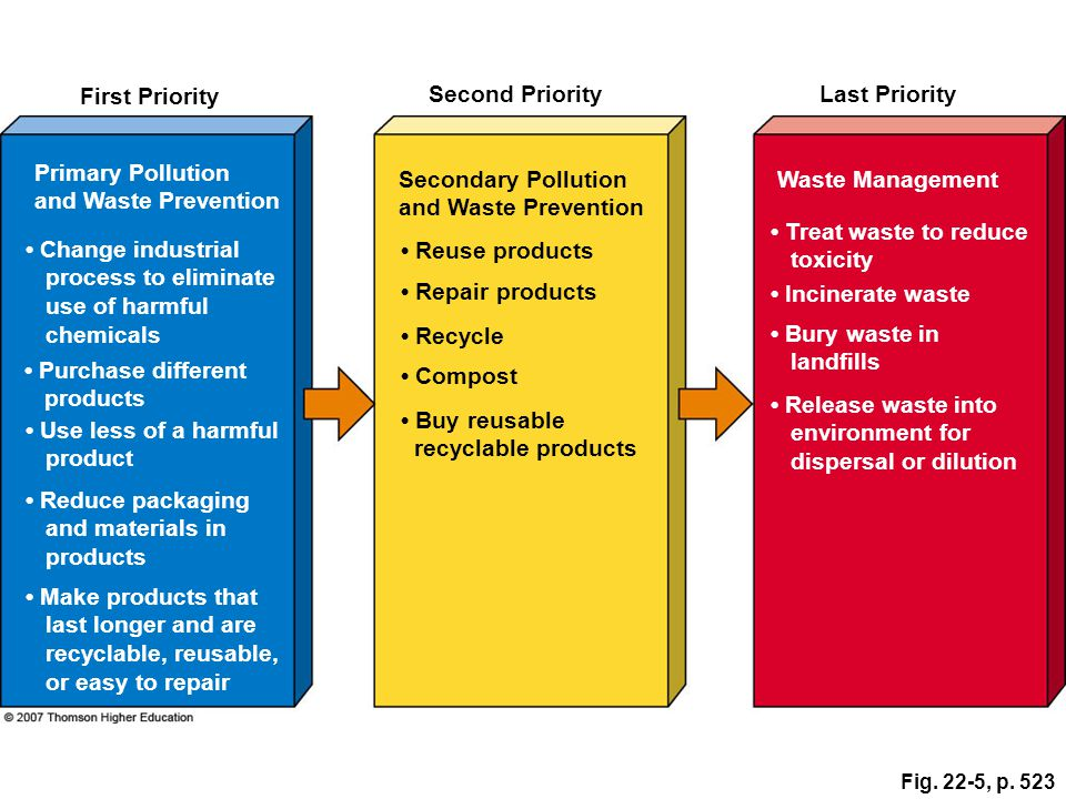 First Priority Second Priority Last Priority Primary Pollution