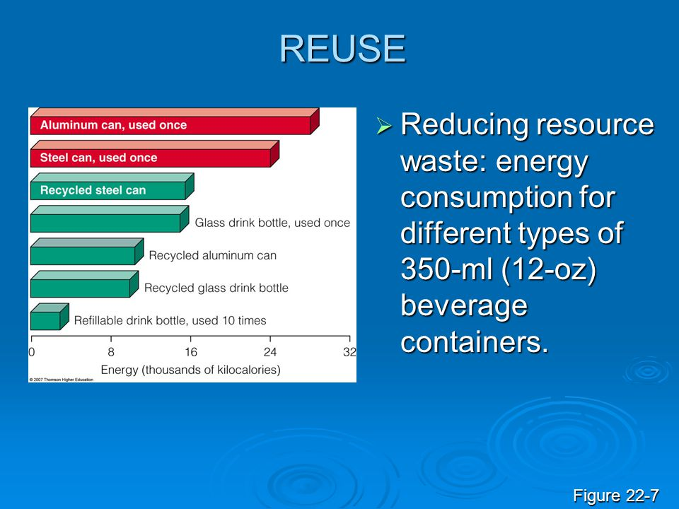 REUSE Reducing resource waste: energy consumption for different types of 350-ml (12-oz) beverage containers.