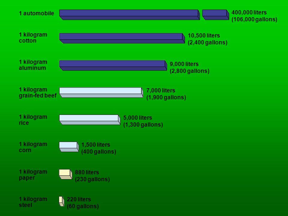 1 automobile 400,000 liters. (106,000 gallons) 1 kilogram. cotton. 10,500 liters. (2,400 gallons)