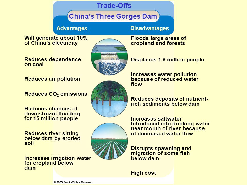 the advantages and disadvantages of chinas Disadvantages and advantages of beijing advantages beijing is also a polluted city in china there are major rivers surrounding beijing, and each have been polluted the government isn't paying much attention to these problems.