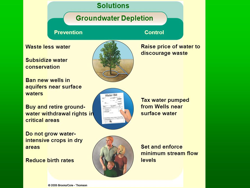 Groundwater Depletion