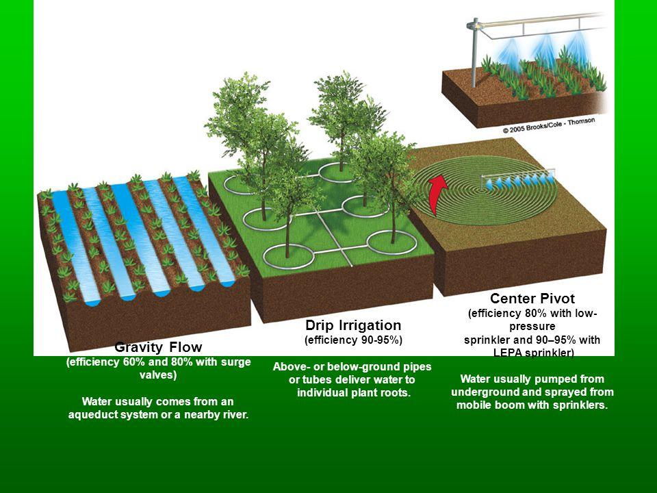 Center Pivot Drip Irrigation Gravity Flow
