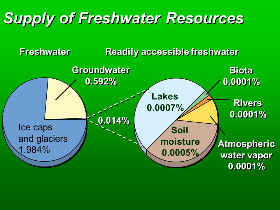 Supply of Freshwater Resources