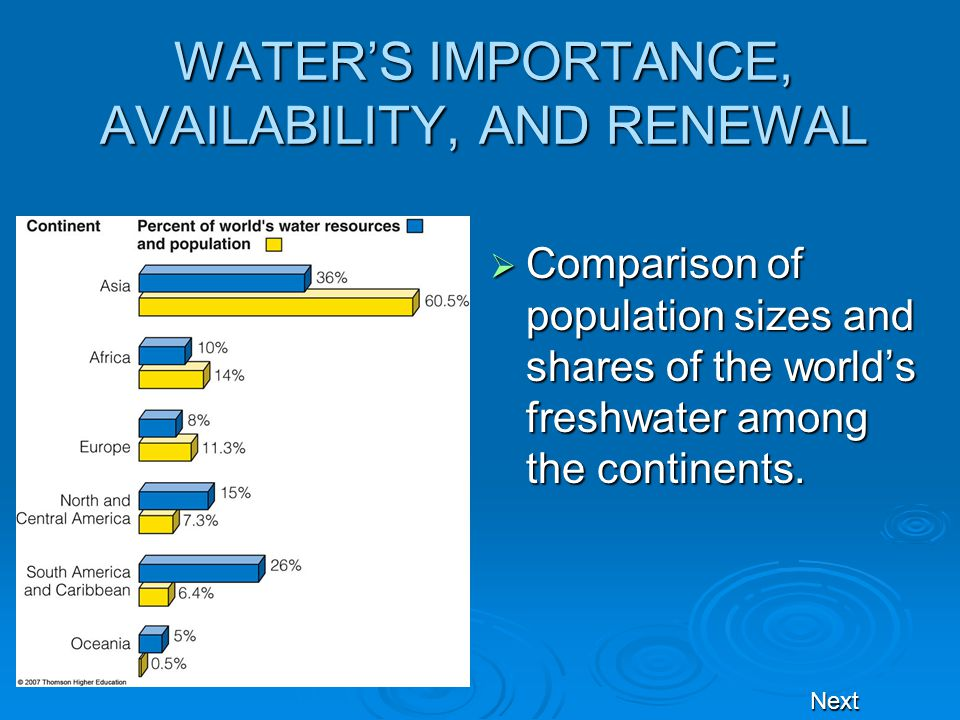 importance of water resources pdf