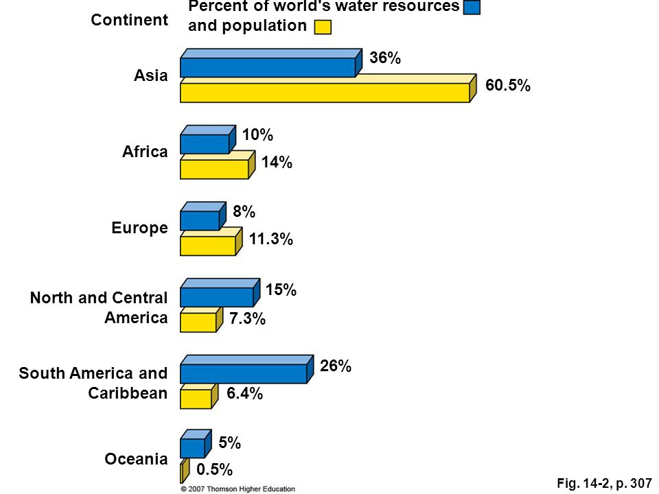 Percent of world s water resources and population Continent
