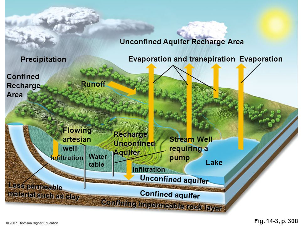 Unconfined Aquifer Recharge Area Evaporation and transpiration