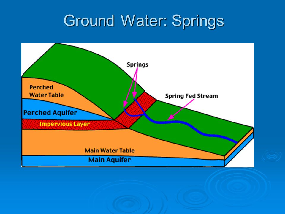 Ground Water: Springs