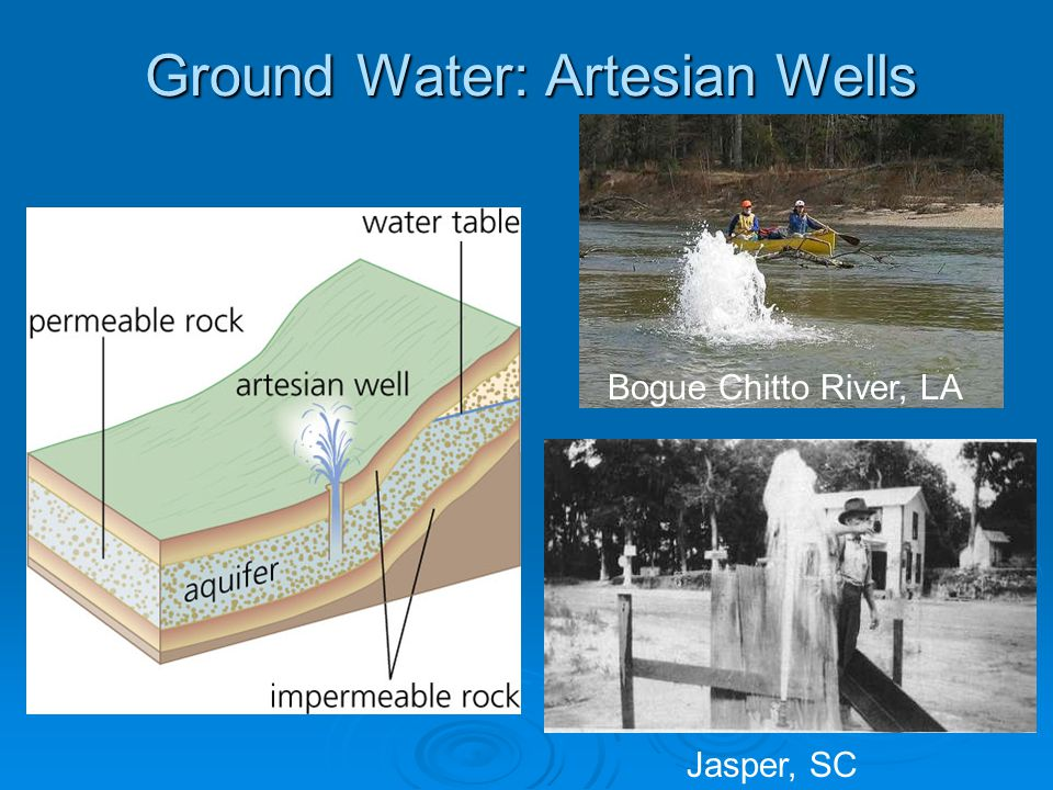 Ground Water: Artesian Wells