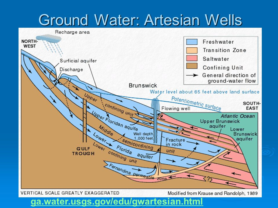 Ground Water: Artesian Wells
