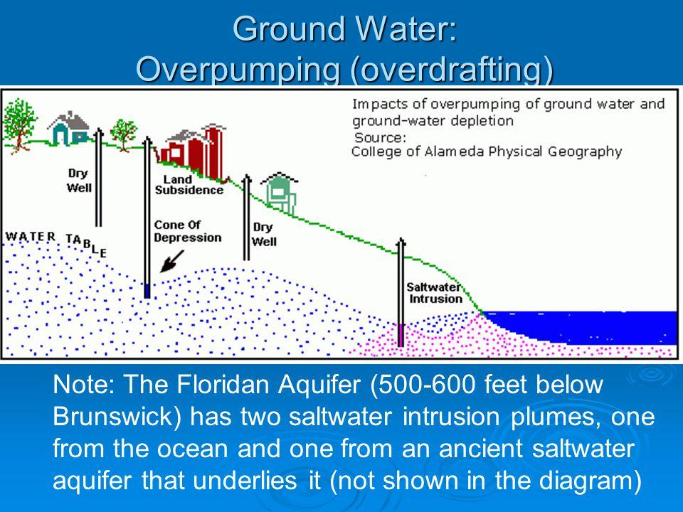 Ground Water: Overpumping (overdrafting)