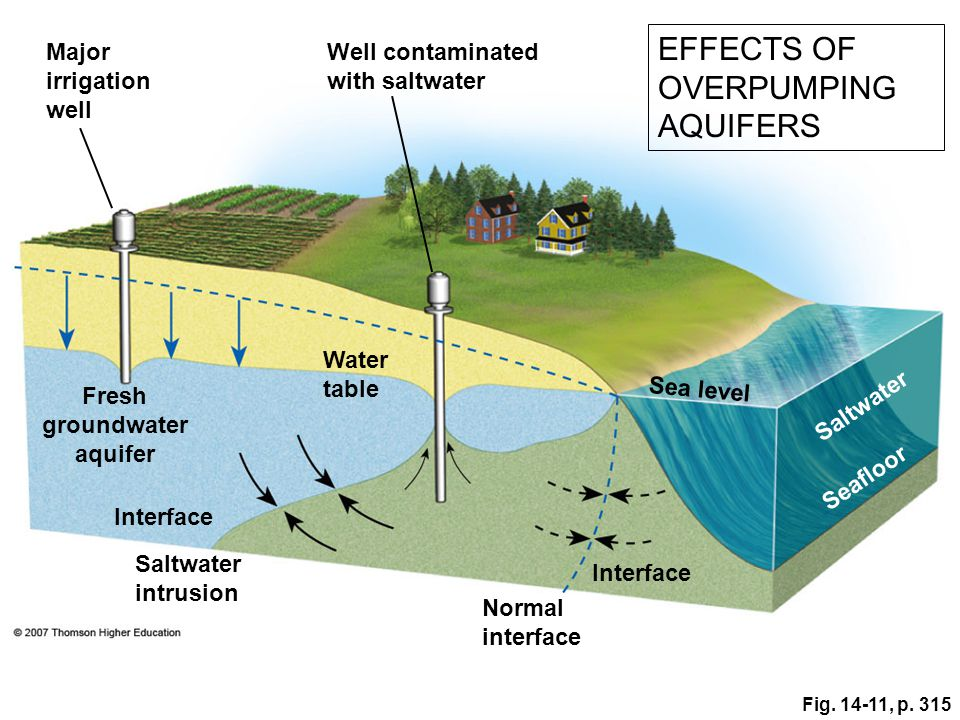 Fresh groundwater aquifer