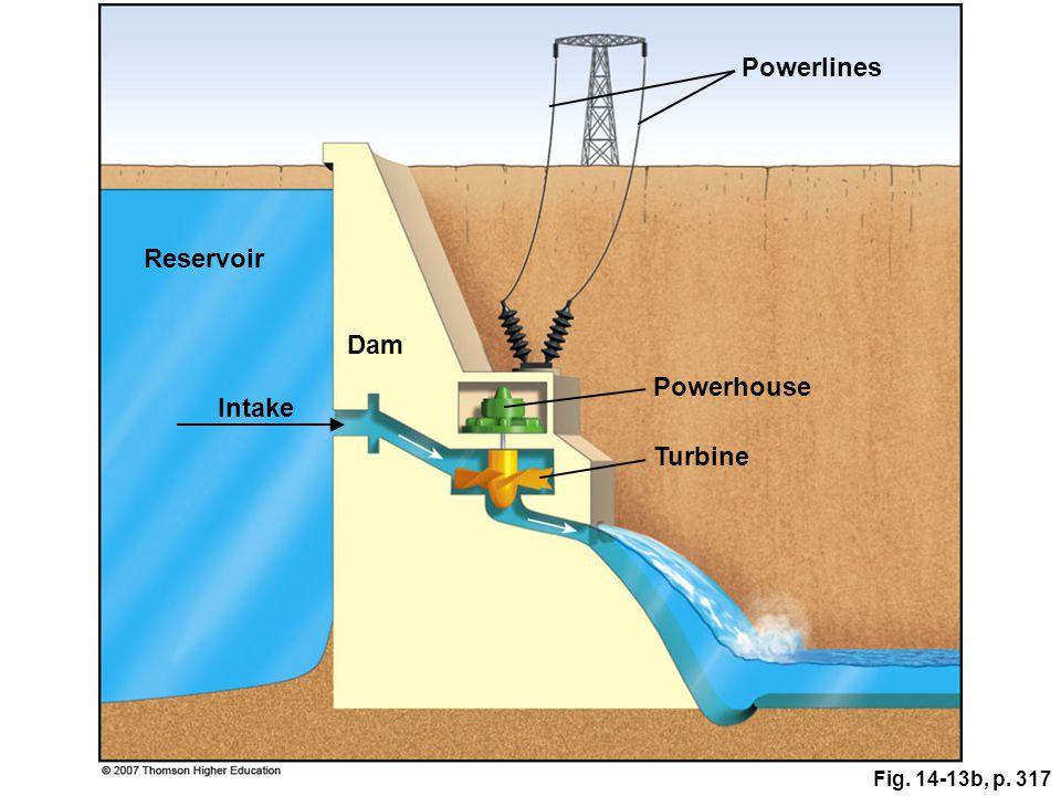 Powerlines Reservoir Dam Powerhouse Intake Turbine Fig. 14-13b, p. 317