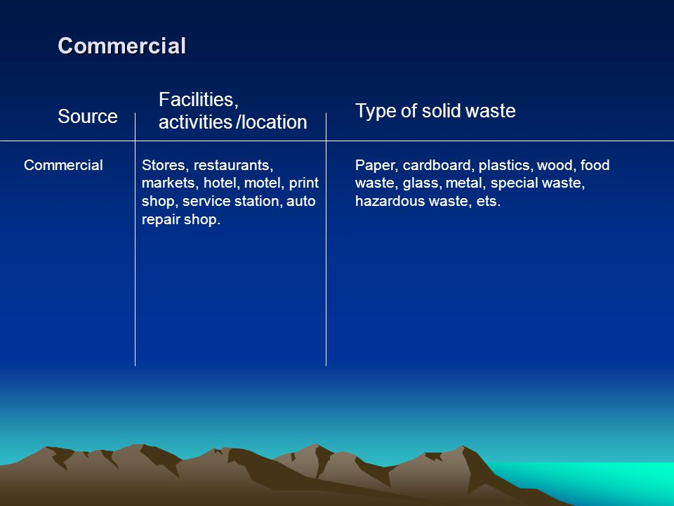 Commercial Facilities, activities /location Type of solid waste Source
