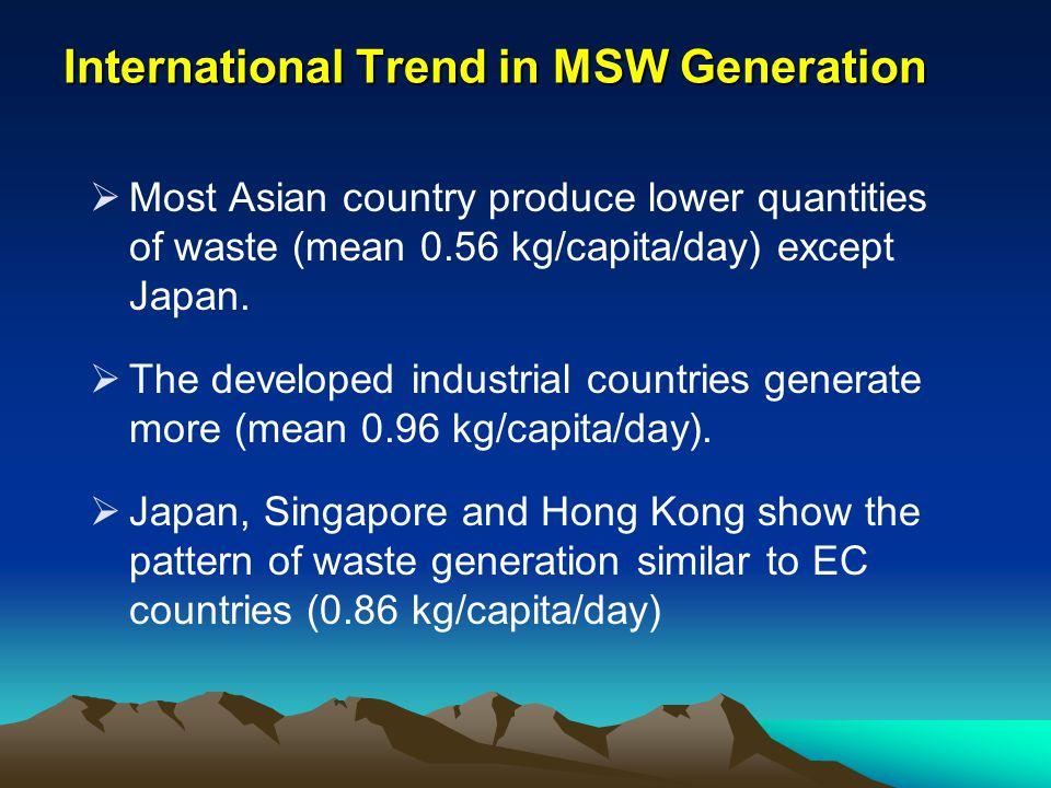 International Trend in MSW Generation