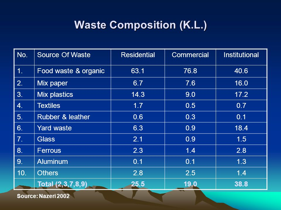 Waste Composition (K.L.)