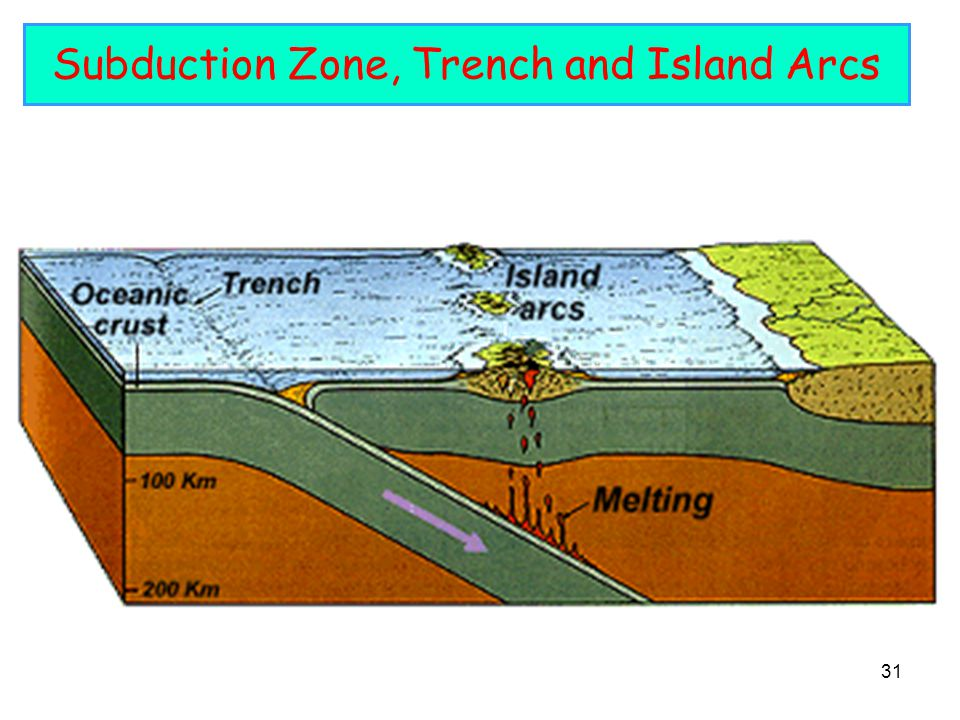 Subduction Zone, Trench and Island Arcs