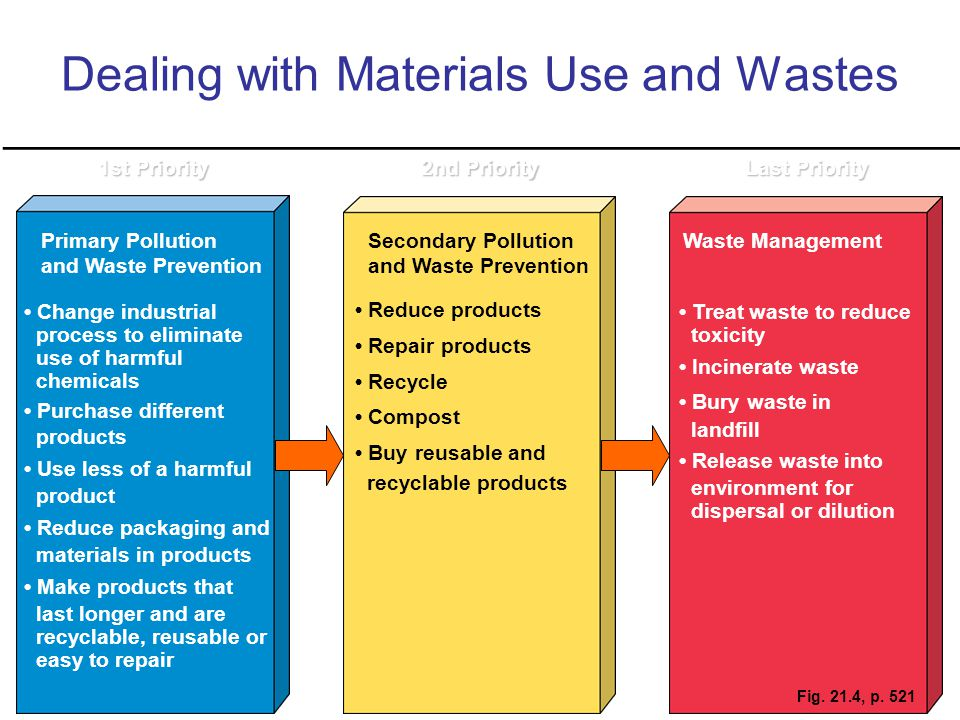 Dealing with Materials Use and Wastes