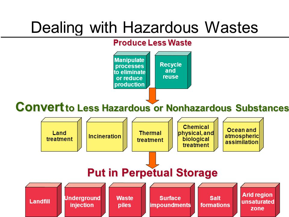 Dealing with Hazardous Wastes