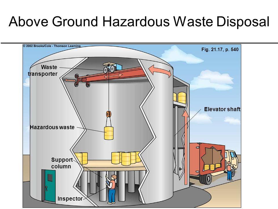 Above Ground Hazardous Waste Disposal
