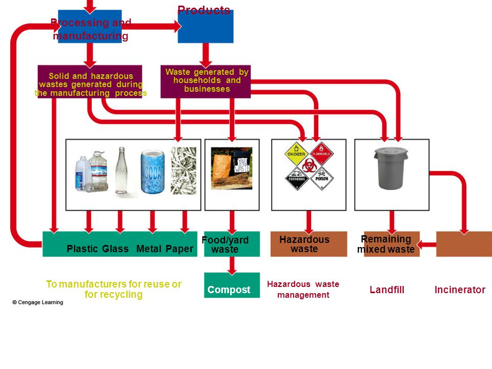 Products Processing and manufacturing Food/yard waste Hazardous waste