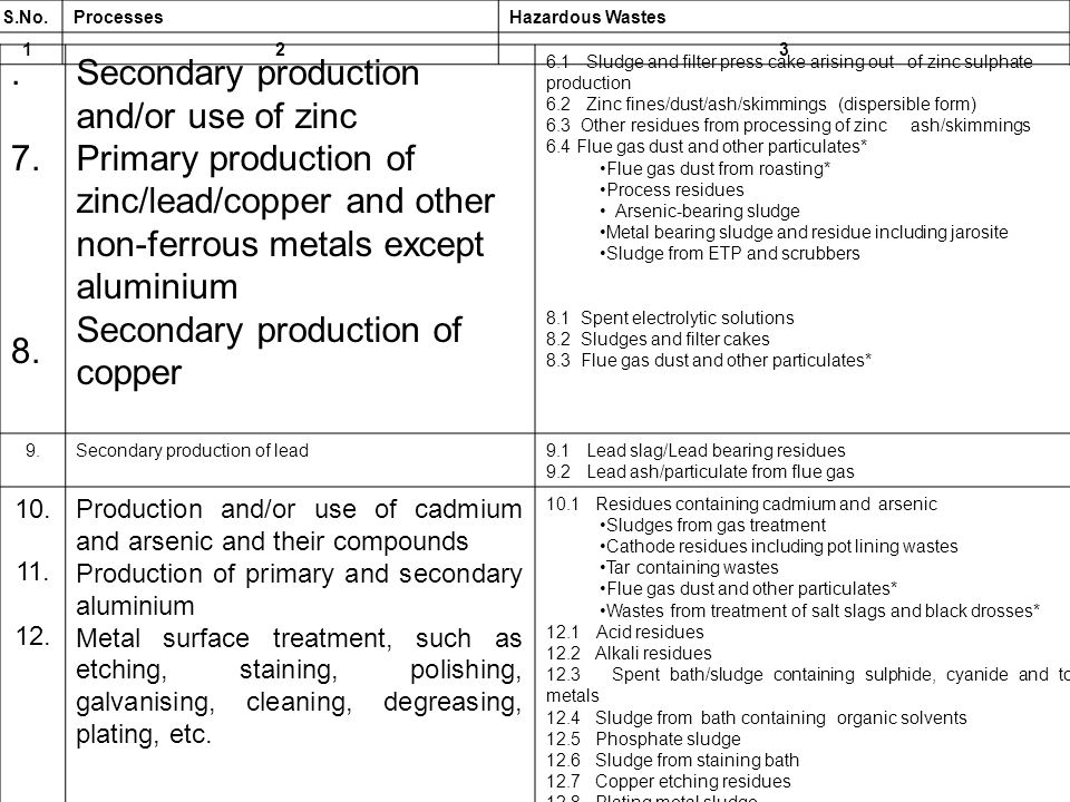 Secondary production and/or use of zinc