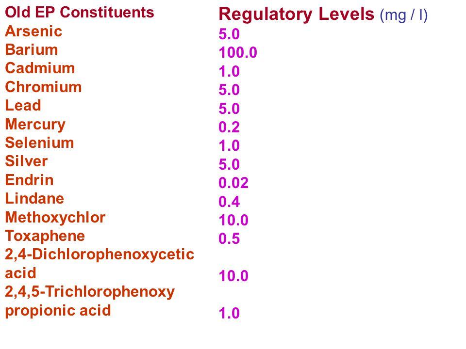 Regulatory Levels (mg / l)