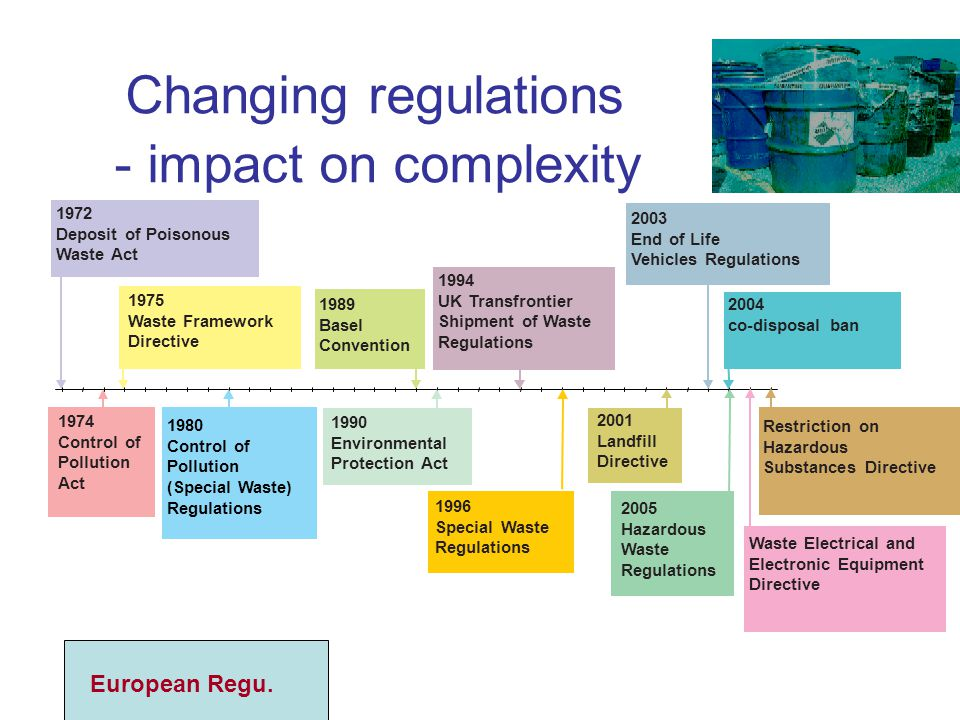 Changing regulations - impact on complexity
