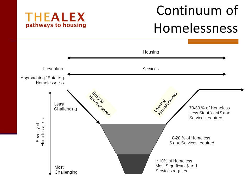 Continuum of Homelessness