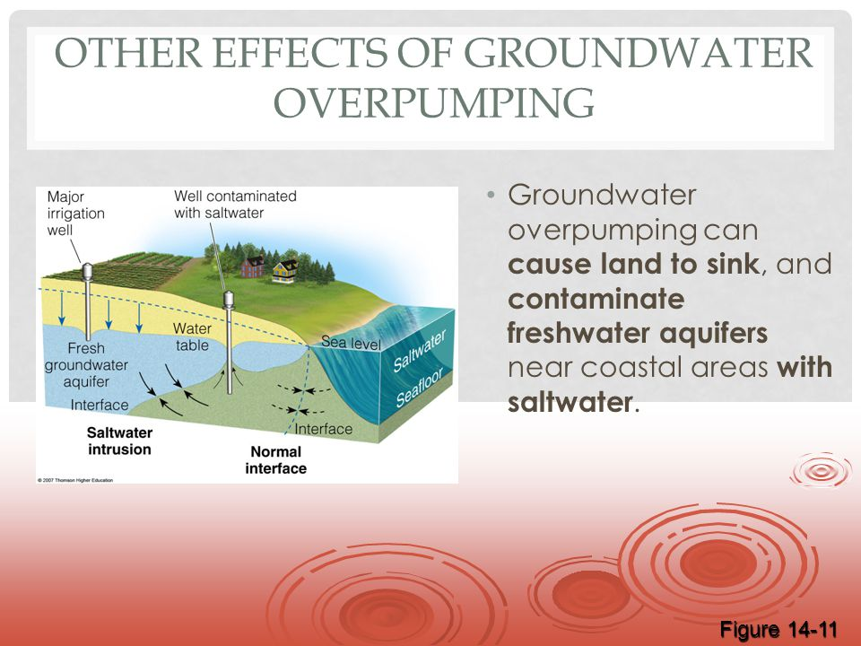 Other Effects of Groundwater Overpumping