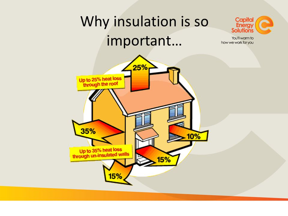 Why insulation is so important…
