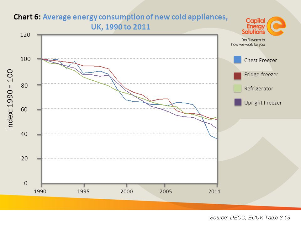 Chart 6: Average energy consumption of new cold appliances, UK, 1990 to 2011