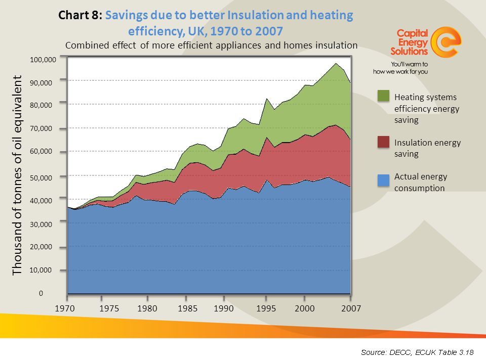 Combined effect of more efficient appliances and homes insulation