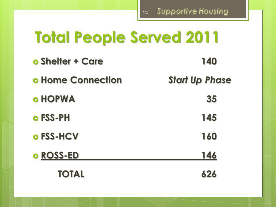 Total People Served 2011 Shelter + Care 140
