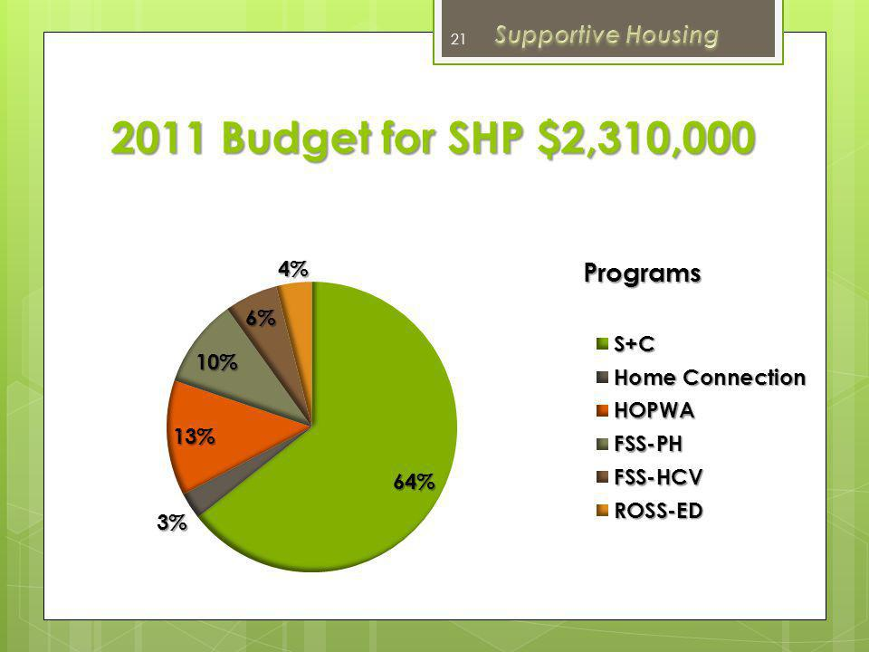 Supportive Housing 2011 Budget for SHP $2,310,000