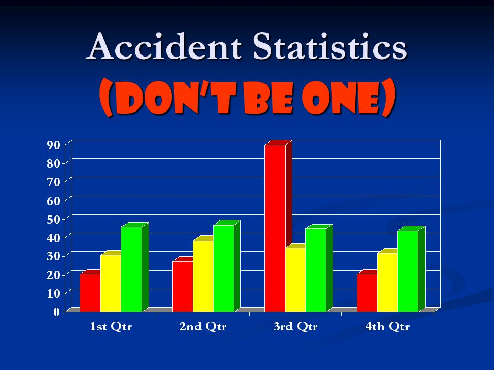 Accident Statistics (Don't Be One)