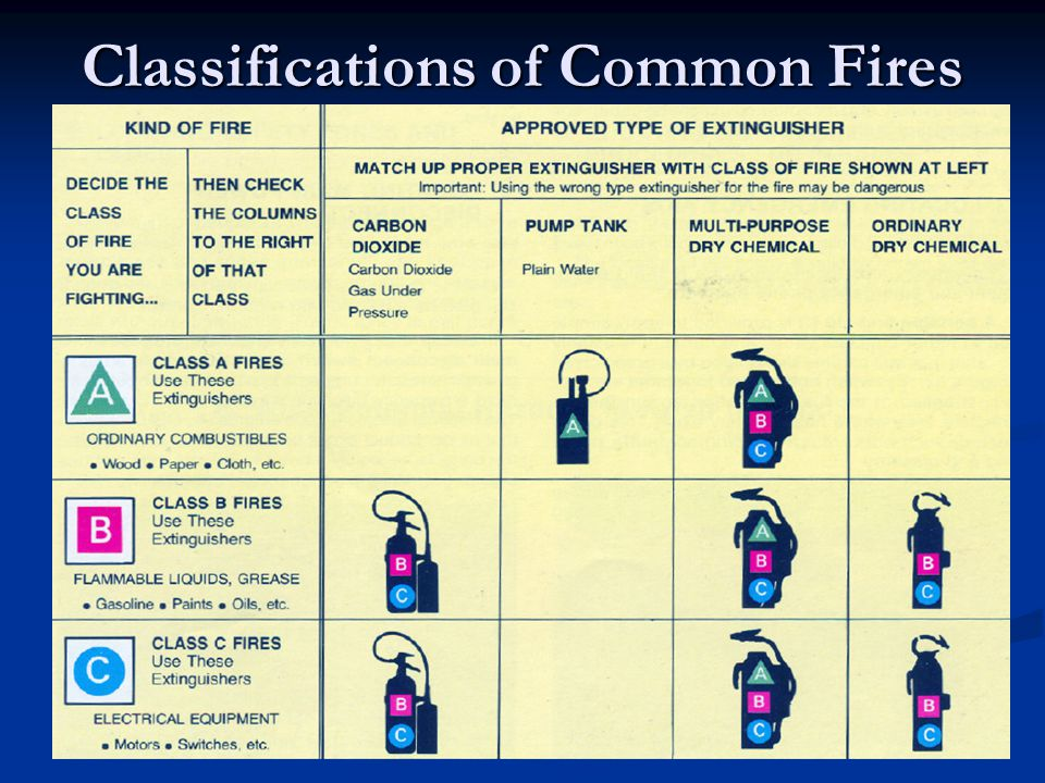 Classifications of Common Fires