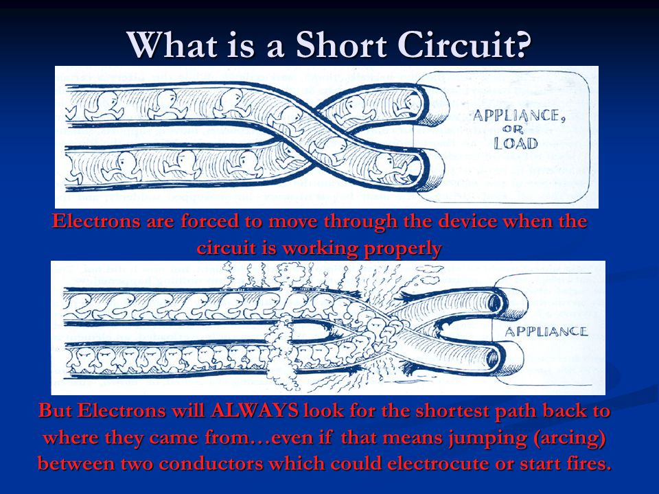 What is a Short Circuit Electrons are forced to move through the device when the circuit is working properly.