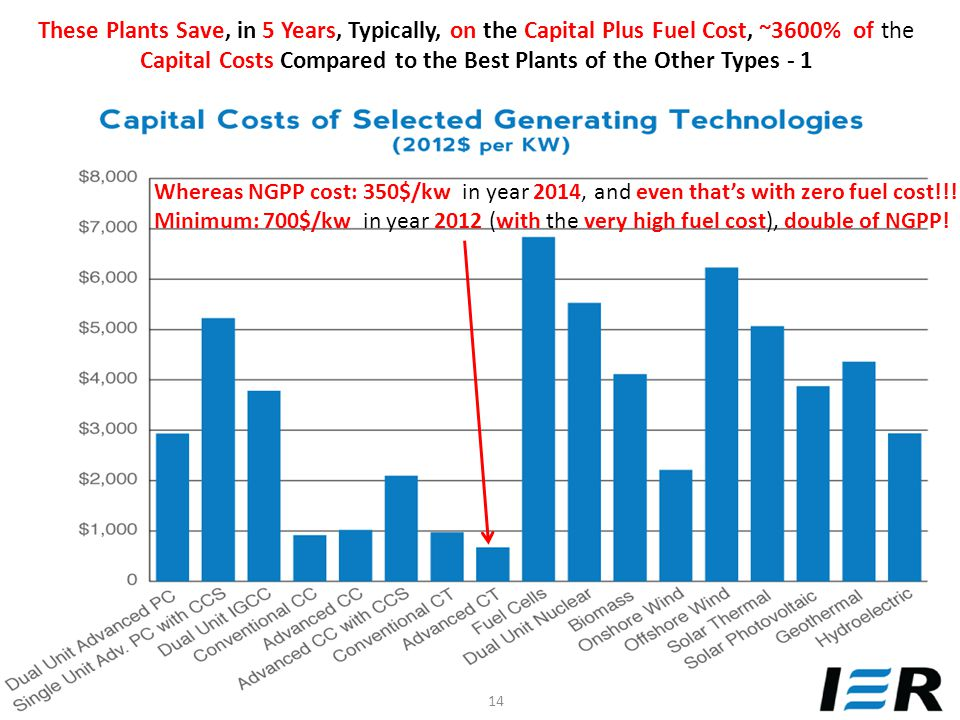 These Plants Save, in 5 Years, Typically, on the Capital Plus Fuel Cost, ~3600% of the Capital Costs Compared to the Best Plants of the Other Types - 1