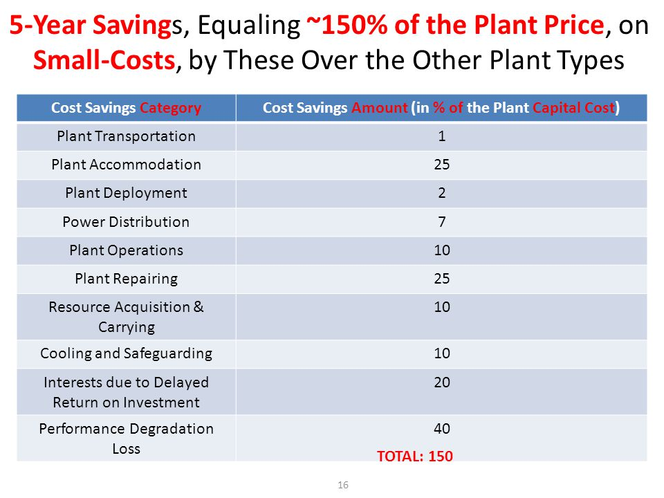 Cost Savings Amount (in % of the Plant Capital Cost)