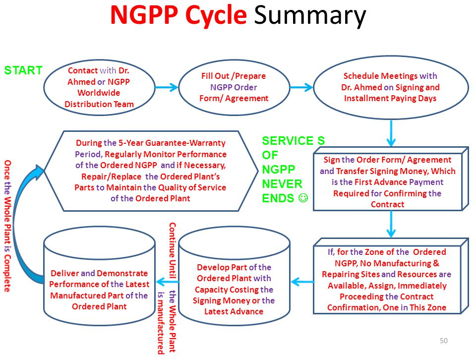 NGPP Cycle Summary START SERVICE S OF NGPP NEVER ENDS 