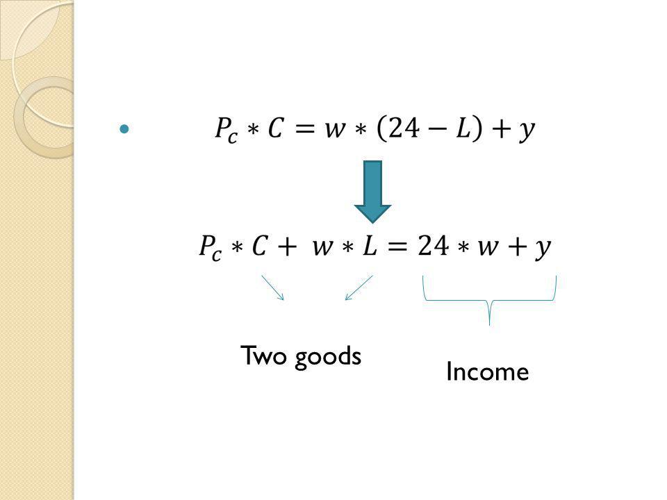 Two goods Income