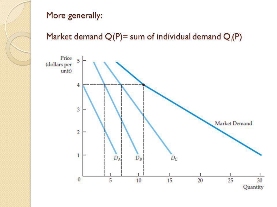 More generally: Market demand Q(P)= sum of individual demand Qi(P)