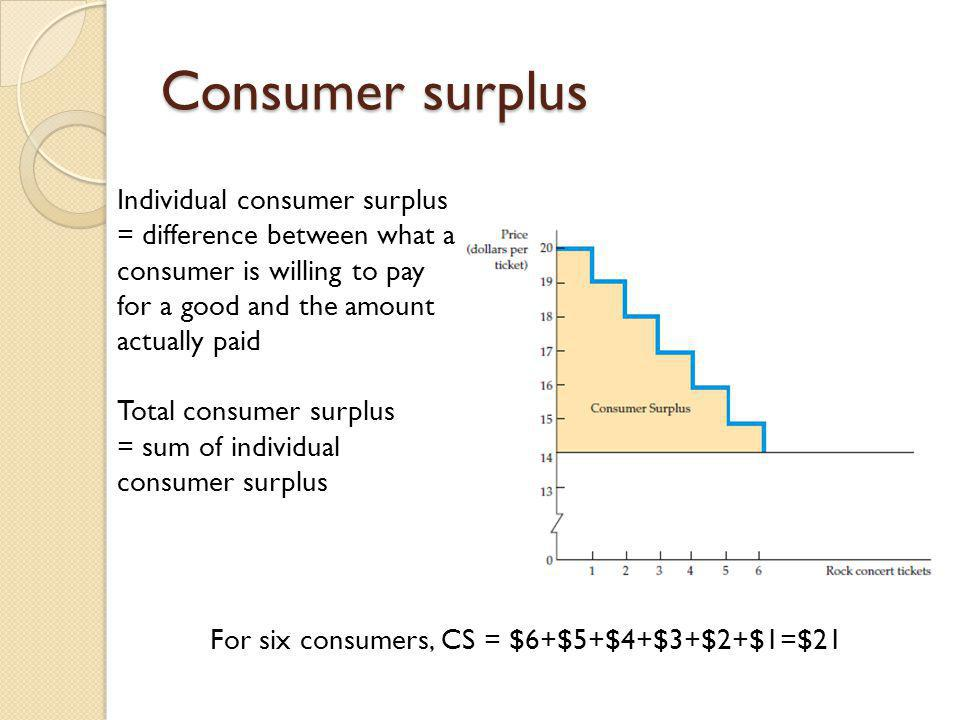Consumer surplus Individual consumer surplus = difference between what a consumer is willing to pay for a good and the amount actually paid.